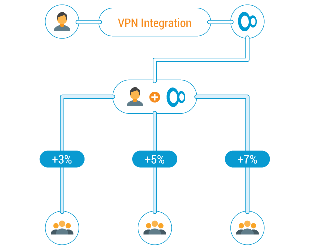 VPN Unlimited monetization